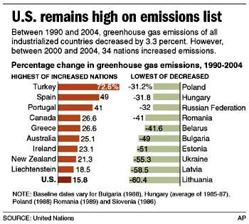 emissionschart042407.jpg